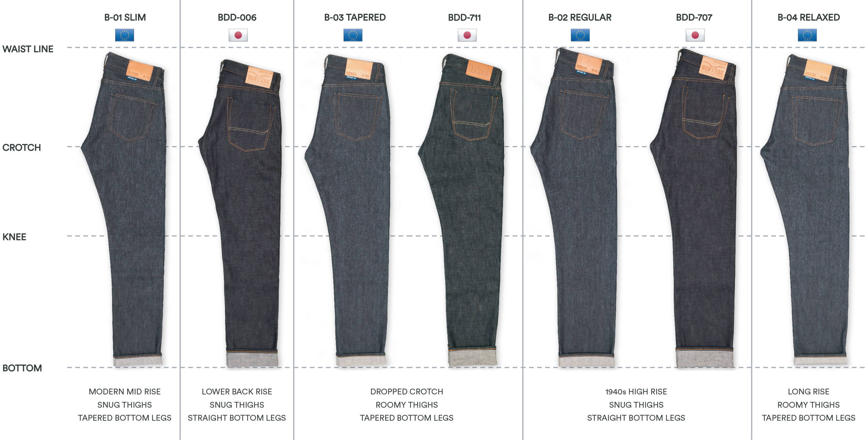 japanese denim crafted by european brand benzak denim developers. B-01 slim, bdd-006, b-03 tapered, bdd-711, b-02 regular, bdd-707, b-04 relaxed