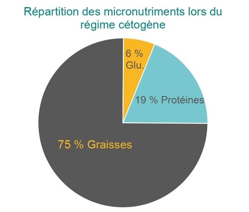 Répartition des nutriments dans un régime cétogène
