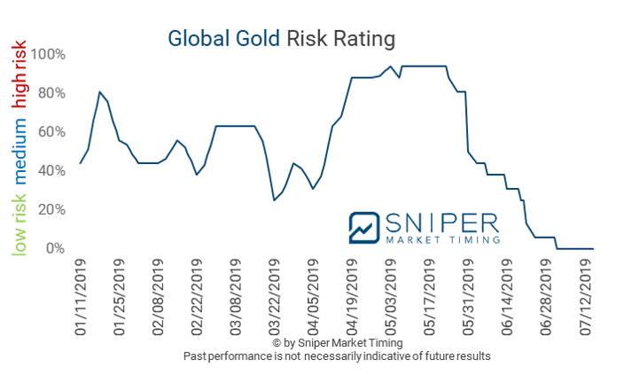 Global gold risk rating