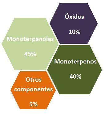 Arbol de Té moléculas