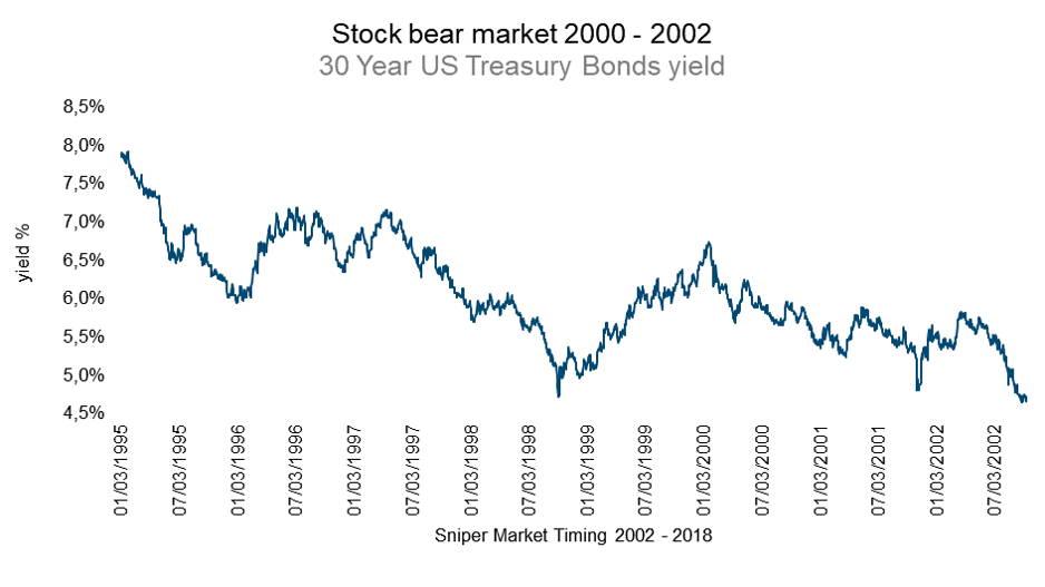 US treasury bonds yield - 30 years